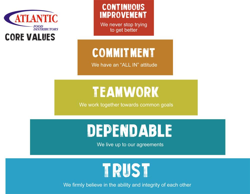 values pyramid